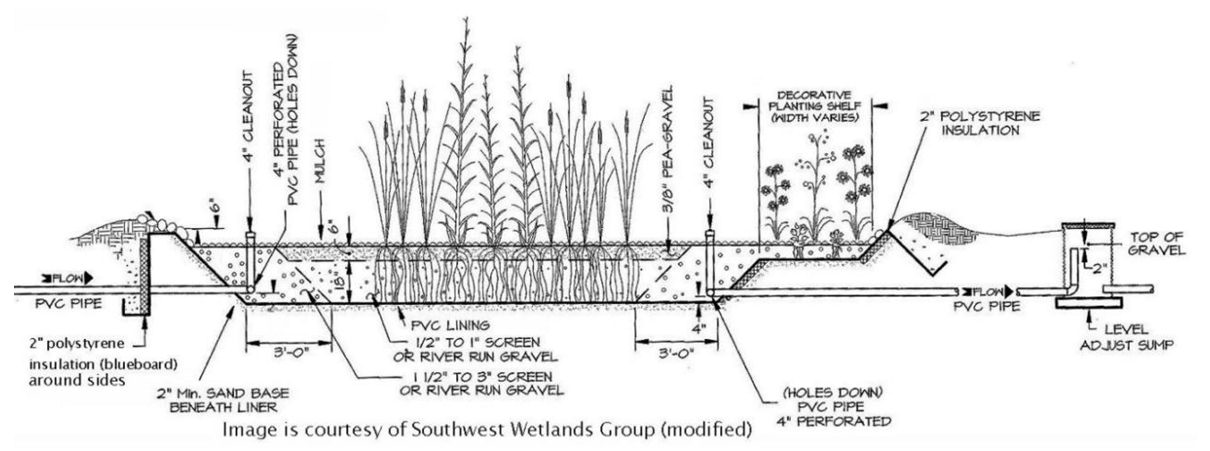 Realeyes Farm Permaculture Design – Energy and Waste Systems