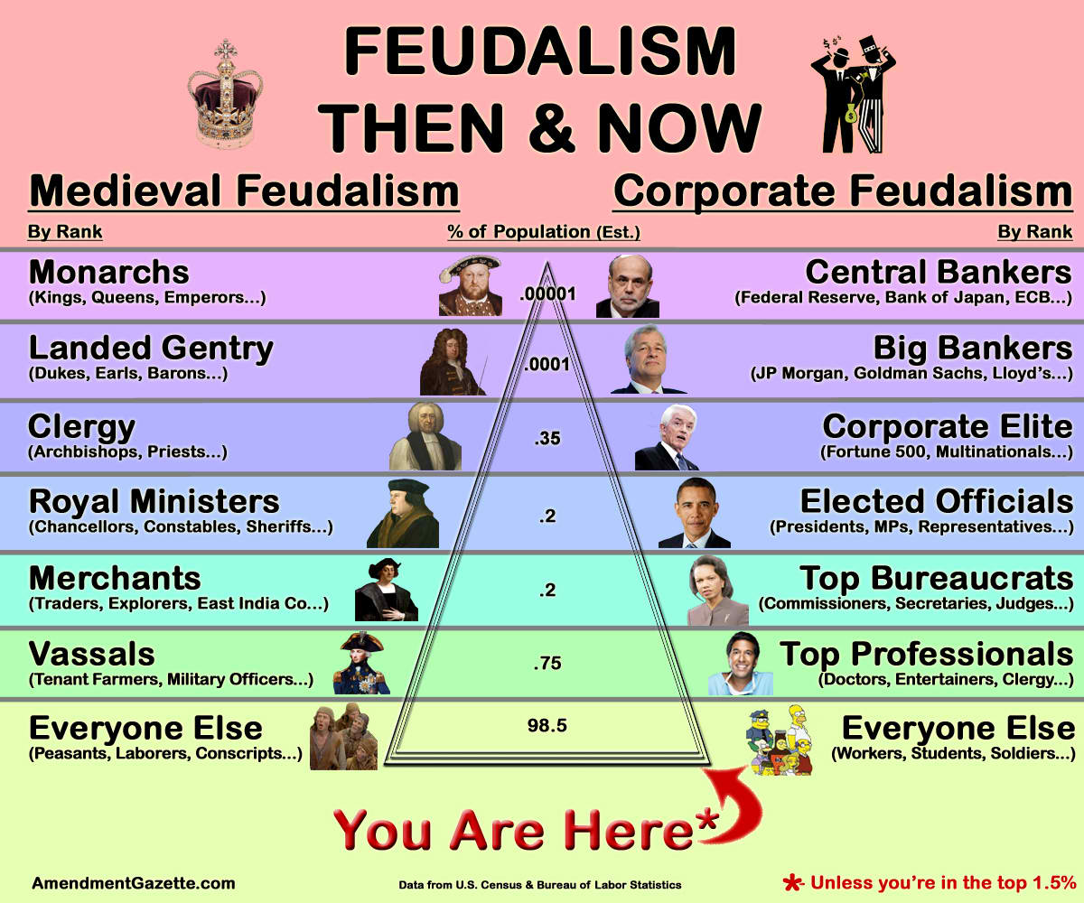 Food, Feudalism, and the Invention of the Wilderness